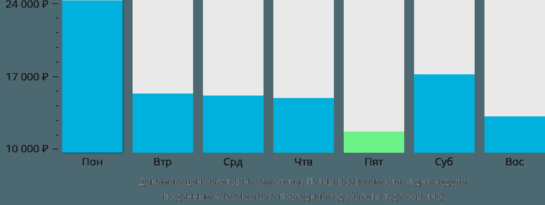 Динамика цен билетов на самолет из Патны в зависимости от дня недели