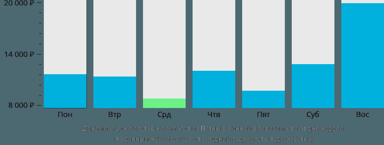 Динамика цен билетов на самолет из Патны в Ченнай в зависимости от дня недели