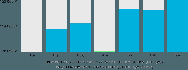 Динамика цен билетов на самолет из Поса-Рики в зависимости от дня недели