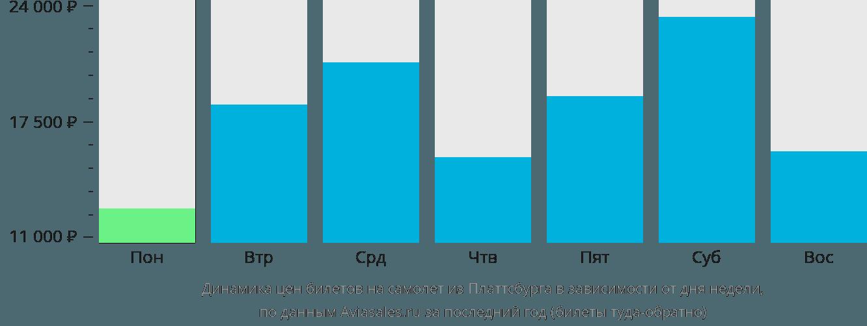 Динамика цен билетов на самолет из Платтсбурга в зависимости от дня недели
