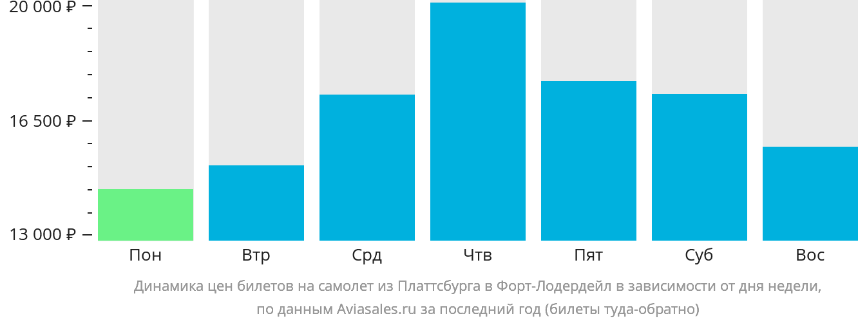 Динамика цен билетов на самолет из Платтсбурга в Форт-Лодердейл в зависимости от дня недели