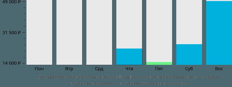 Динамика цен билетов на самолет из Уэст-Палм-Бича в Уэстчестер в зависимости от дня недели