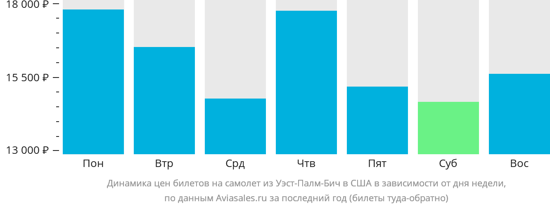 Динамика цен билетов на самолет из Уэст-Палм-Бича в США в зависимости от дня недели