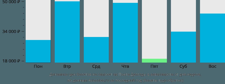 Динамика цен билетов на самолет из Понта-Делгады в зависимости от дня недели