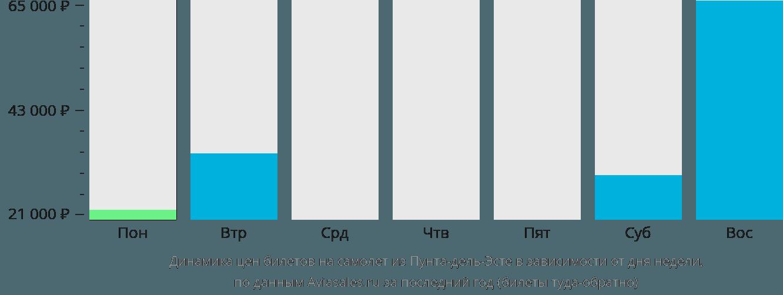 Динамика цен билетов на самолет из Пунта-дель-Эсте в зависимости от дня недели