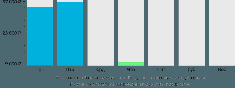 Динамика цен билетов на самолет из Пендлтона в зависимости от дня недели