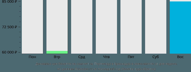 Динамика цен билетов на самолет из Портленда в Краснодар в зависимости от дня недели