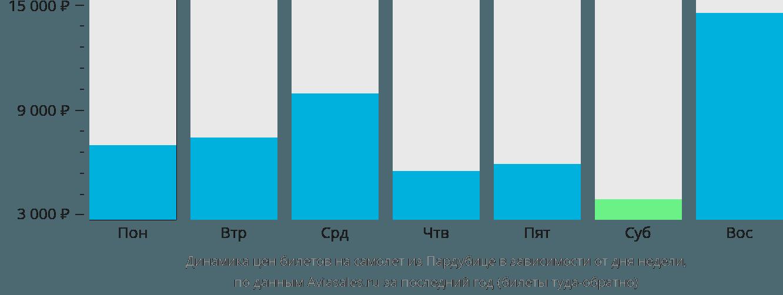 Динамика цен билетов на самолет из Пардубице в зависимости от дня недели