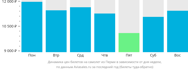 Динамика цен билетов на самолет из Перми в зависимости от дня недели
