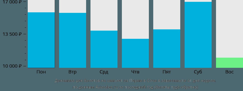 Динамика цен билетов на самолет из Перми в Сочи в зависимости от дня недели