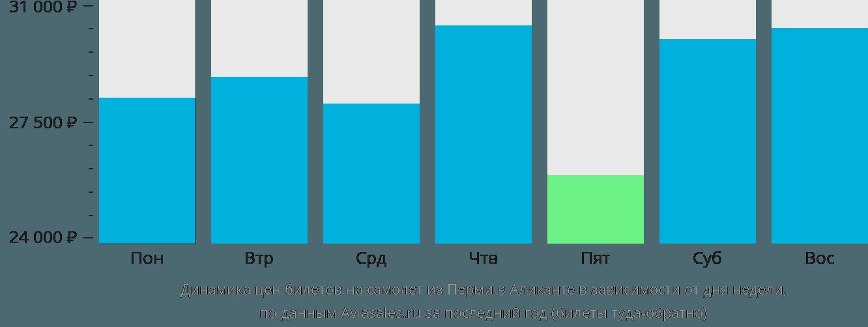 Динамика цен билетов на самолет из Перми в Аликанте в зависимости от дня недели