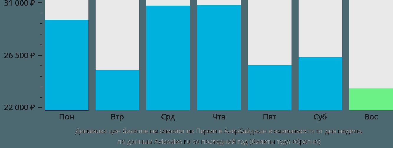 Динамика цен билетов на самолет из Перми в Азербайджан в зависимости от дня недели