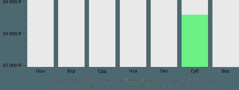 Динамика цен билетов на самолет из Перми в Бремен в зависимости от дня недели
