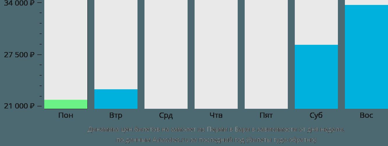 Динамика цен билетов на самолет из Перми в Бари в зависимости от дня недели