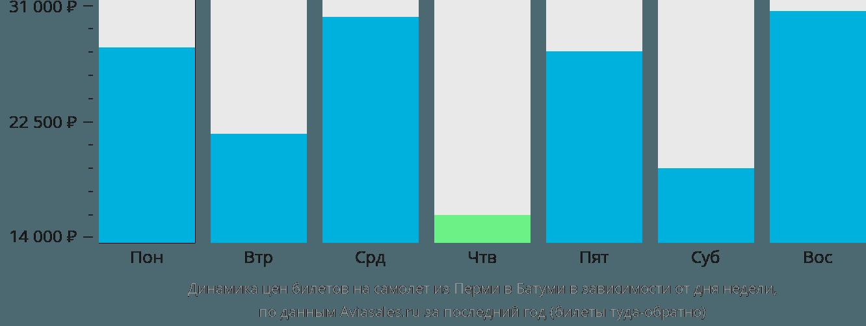 Динамика цен билетов на самолет из Перми в Батуми в зависимости от дня недели