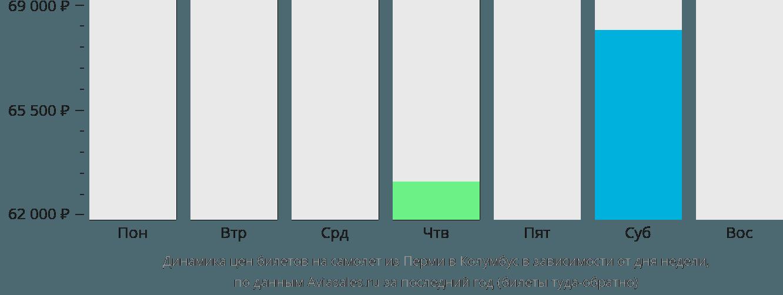Динамика цен билетов на самолет из Перми в Колумбус в зависимости от дня недели