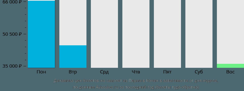 Динамика цен билетов на самолет из Перми в Кочин в зависимости от дня недели