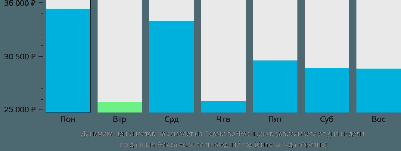 Динамика цен билетов на самолёт из Перми во Францию в зависимости от дня недели