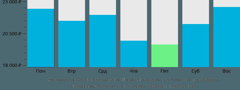 Динамика цен билетов на самолет из Перми в Геленджик в зависимости от дня недели