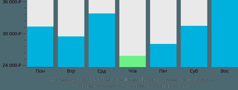 Динамика цен билетов на самолет из Перми в Грузию в зависимости от дня недели