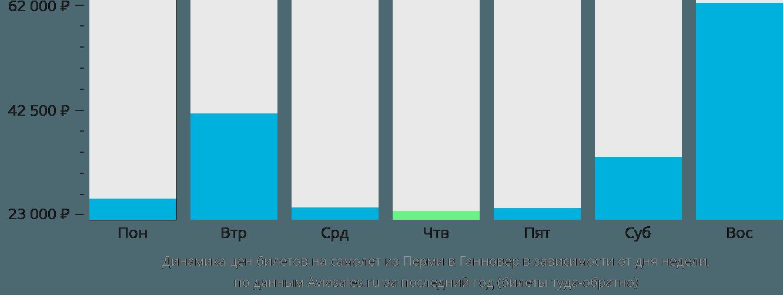 Динамика цен билетов на самолет из Перми в Ганновер в зависимости от дня недели