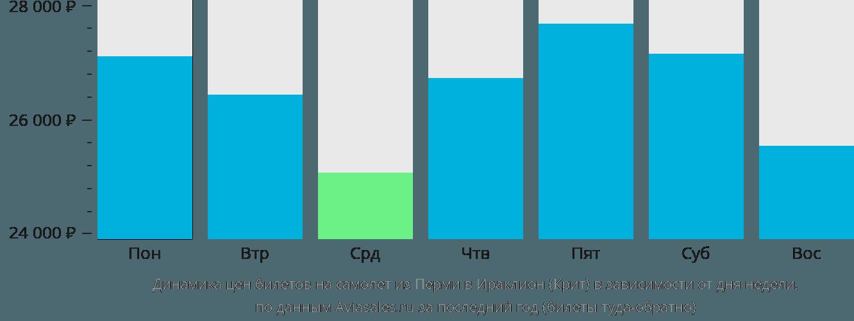 Динамика цен билетов на самолет из Перми в Ираклион (Крит) в зависимости от дня недели