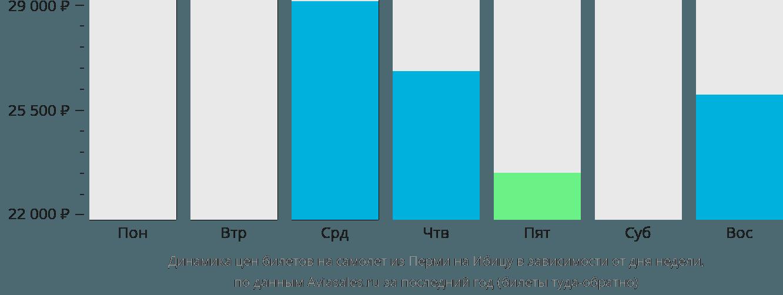 Динамика цен билетов на самолет из Перми на Ибицу в зависимости от дня недели