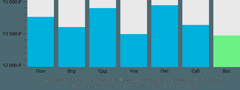 Динамика цен билетов на самолет из Перми в Калининград в зависимости от дня недели
