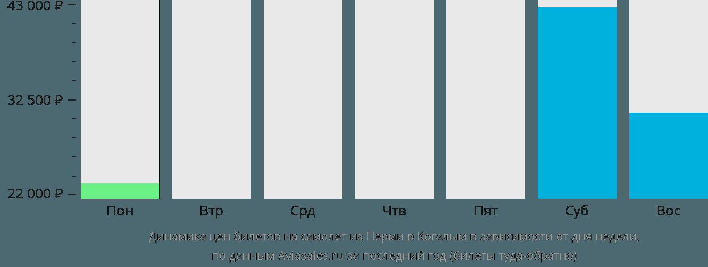 Динамика цен билетов на самолёт из Перми в Когалым в зависимости от дня недели