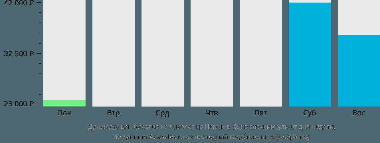 Динамика цен билетов на самолет из Перми в Кос в зависимости от дня недели