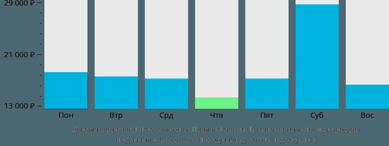 Динамика цен билетов на самолет из Перми в Карловы Вары в зависимости от дня недели