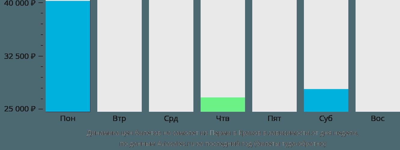 Динамика цен билетов на самолет из Перми в Краков в зависимости от дня недели