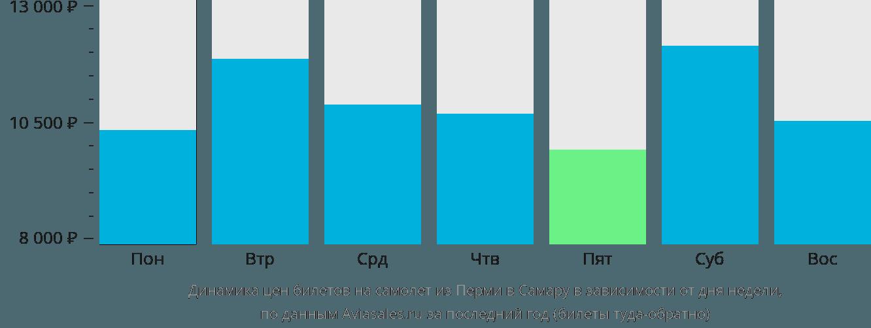 Динамика цен билетов на самолет из Перми в Самару в зависимости от дня недели