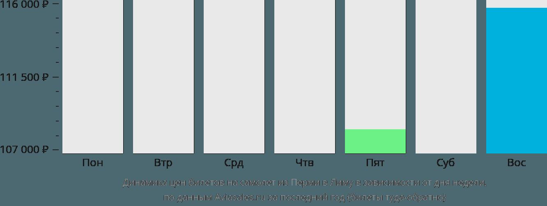 Динамика цен билетов на самолет из Перми в Лиму в зависимости от дня недели