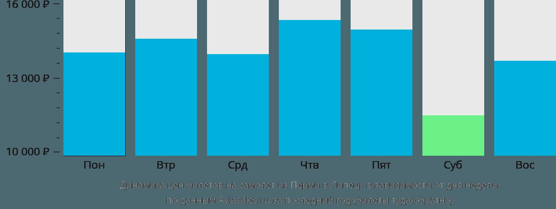 Динамика цен билетов на самолет из Перми в Липецк в зависимости от дня недели