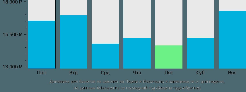 Динамика цен билетов на самолёт из Перми в Махачкалу в зависимости от дня недели