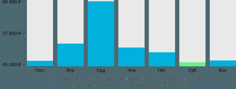 Динамика цен билетов на самолет из Перми в Мале в зависимости от дня недели