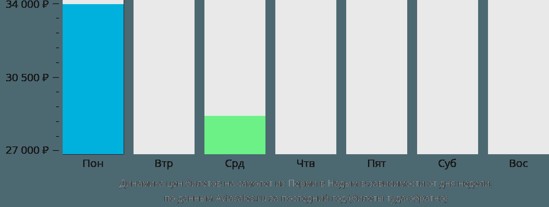 Динамика цен билетов на самолет из Перми в Надым в зависимости от дня недели