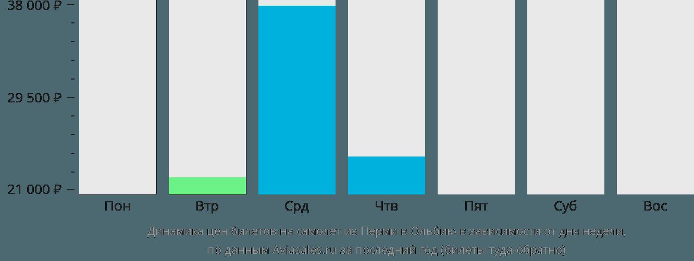 Динамика цен билетов на самолет из Перми в Ольбию в зависимости от дня недели