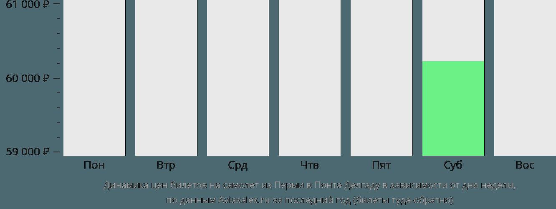 Динамика цен билетов на самолет из Перми в Понта-Делгаду в зависимости от дня недели