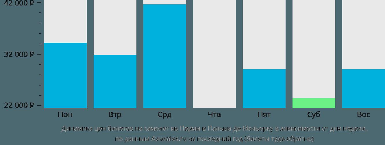 Динамика цен билетов на самолет из Перми в Пальма-де-Майорку в зависимости от дня недели