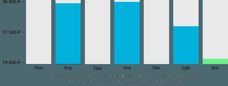 Динамика цен билетов на самолет из Перми в Пулу в зависимости от дня недели