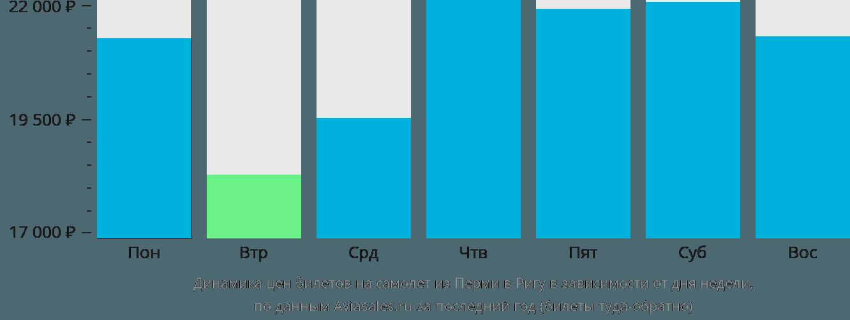 Динамика цен билетов на самолет из Перми в Ригу в зависимости от дня недели