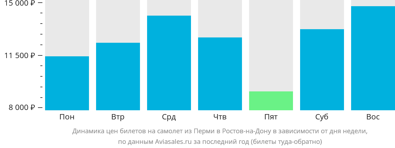Динамика цен билетов на самолет из Перми в Ростов-на-Дону в зависимости от дня недели