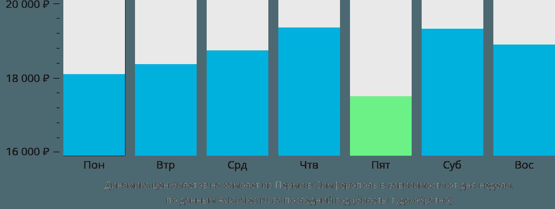Динамика цен билетов на самолет из Перми в Симферополь (Крым) в зависимости от дня недели