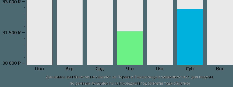 Динамика цен билетов на самолет из Перми в Самарканда в зависимости от дня недели