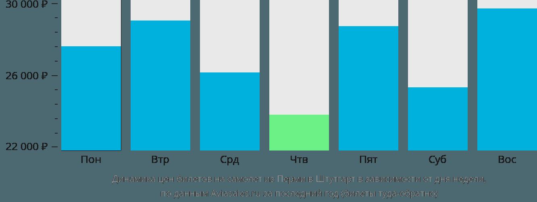 Динамика цен билетов на самолет из Перми в Штутгарт в зависимости от дня недели