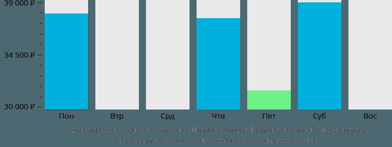 Динамика цен билетов на самолет из Перми в Ламеция-Терме в зависимости от дня недели