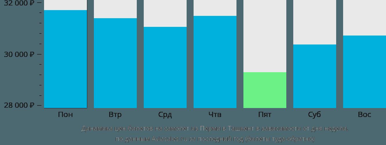 Динамика цен билетов на самолёт из Перми в Ташкент в зависимости от дня недели