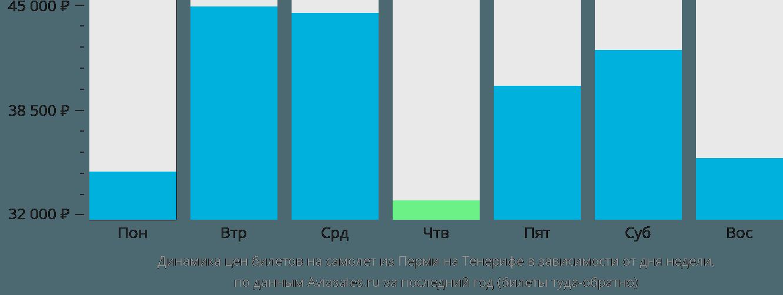 Динамика цен билетов на самолет из Перми на Тенерифе в зависимости от дня недели